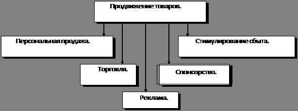 Рисунок 1 – Методы продвижения