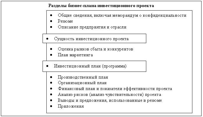 Реферат методика разработки бизнес
