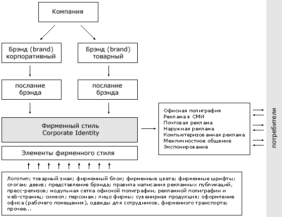 Элементы и носители фирменного