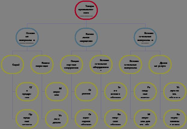 Классификация товаров