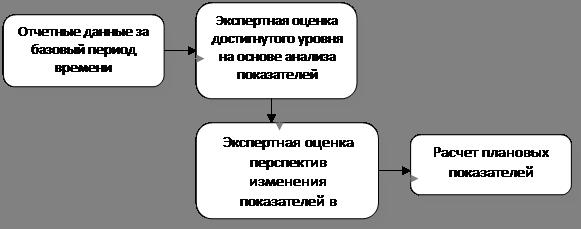 Схема расчетно-аналитического