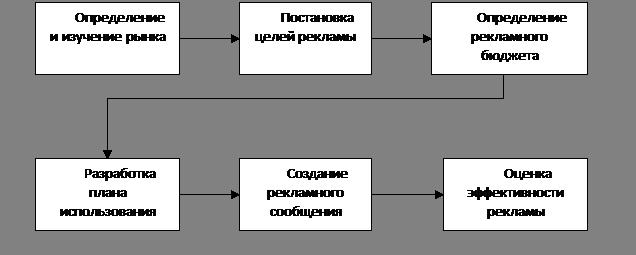 Схема организации рекламной