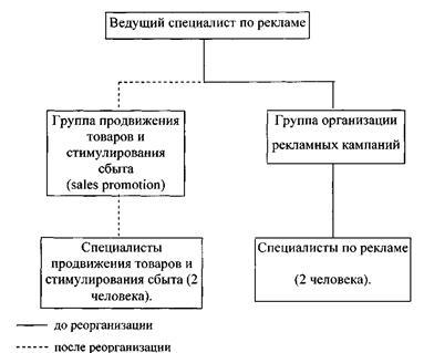 Рисунок 7 - Схема отдела