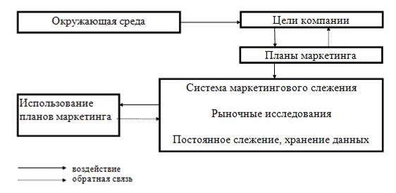 Рис. 1 Маркетинговая