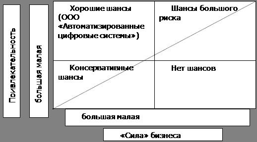 """Матрица И. Ансоффа  """"продукт-рынок """" представлена в таблице 5. Согласно матрице наиболее эффективной стратегией..."""